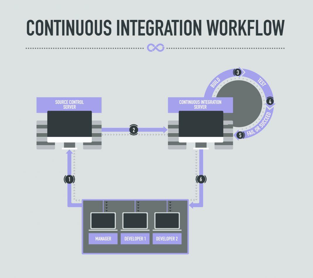 continuous integration workflow
