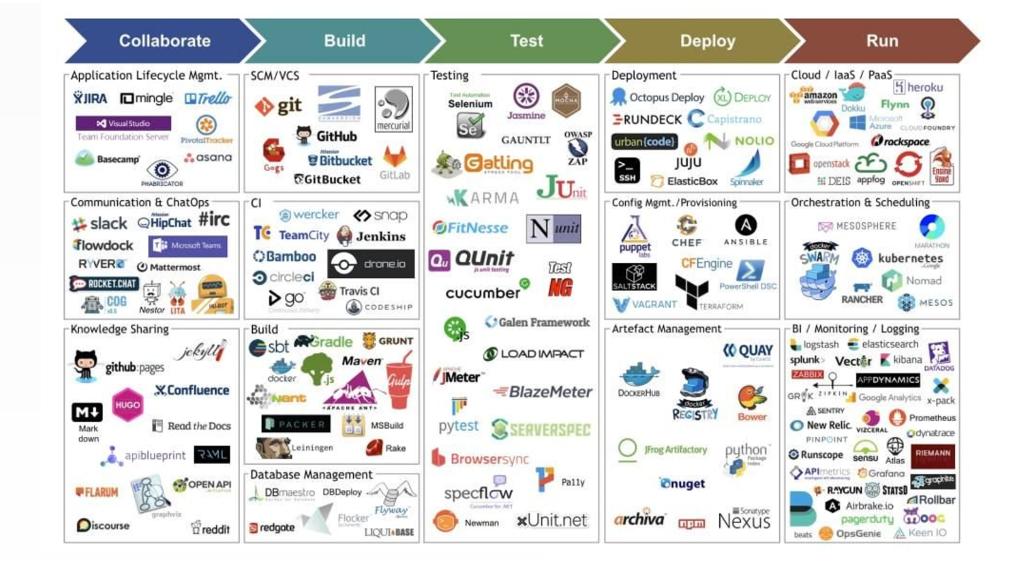 deployment tools